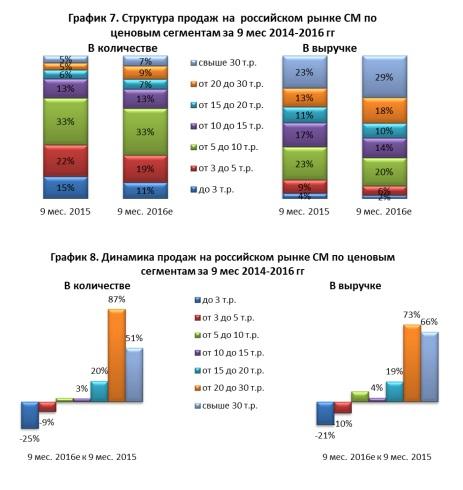 «Евросеть»: рынок телефонов почти вернулся надокризисный уровень