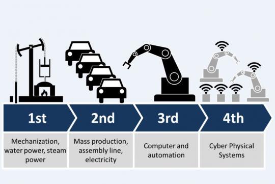 Четвертая промышленная революция в действии, или диджитализация окружения
