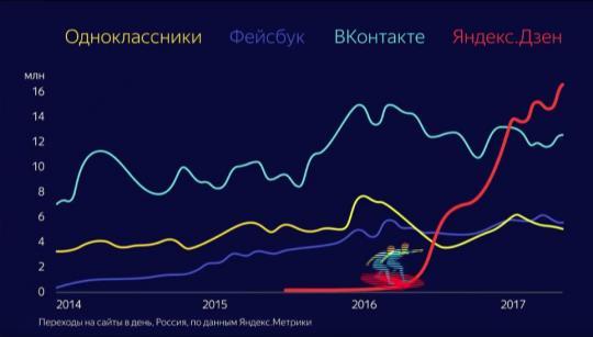 «Яндекс» предложил СМИ иблогерам публиковать контент